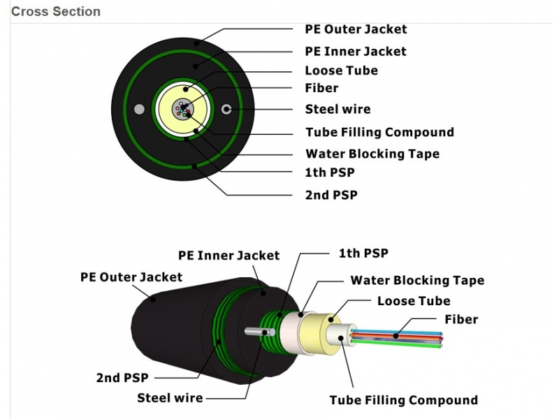 optic fiber cable (GYXTW53)